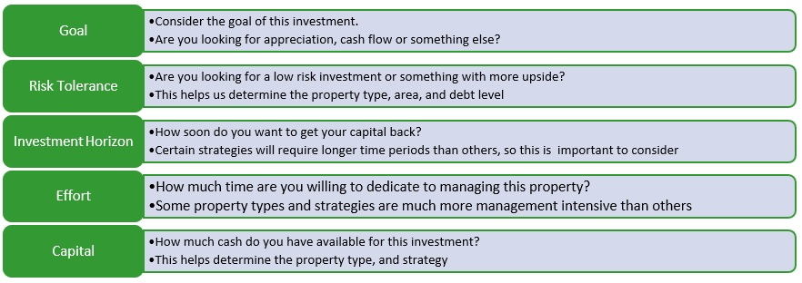 steps to real estate investment