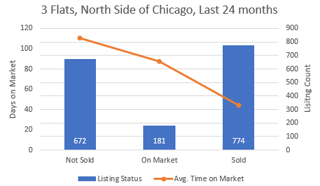 Chicago Apartment Building Inventory