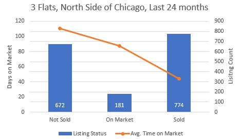 Chicago Apartment Building Inventory