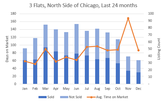 Monthly Apartment Sales Stats