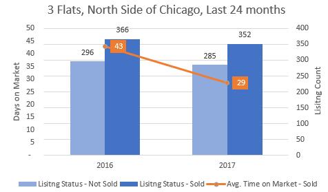 Chicago Apartment Building 2016 v 2017